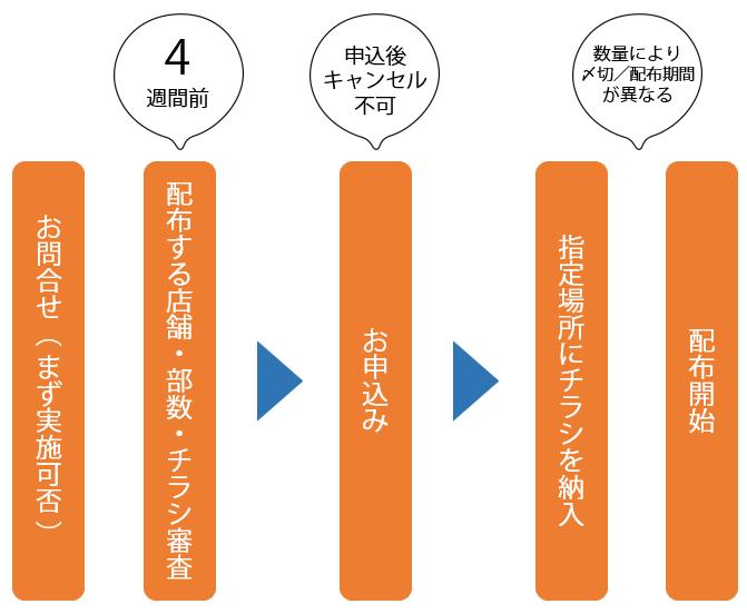 レジ袋広告実施スケジュール.png