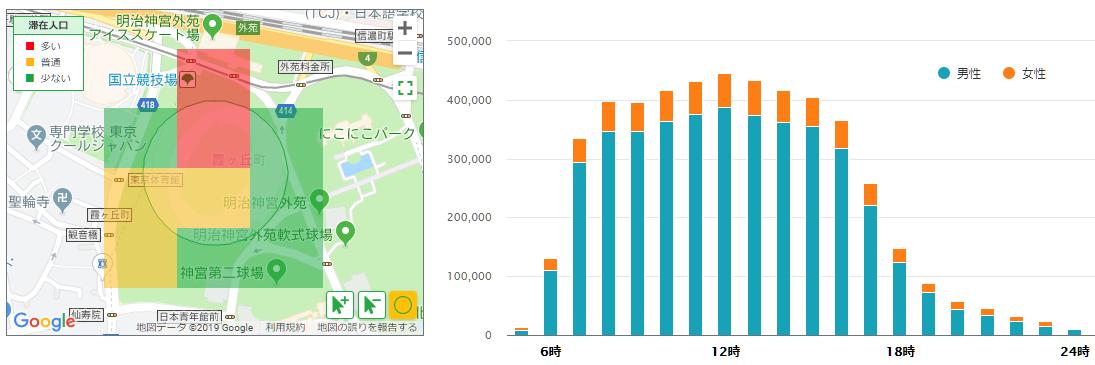 新国立競技場の建設期間の滞在人口