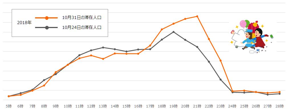 渋谷の滞在人口分析