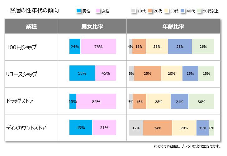 配布する店舗の業種による利用者属性の傾向.png