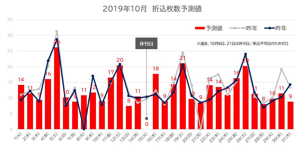 2019年10月の折込枚数予測