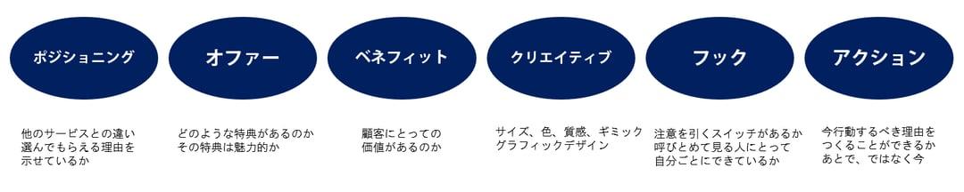 6つの要素.png