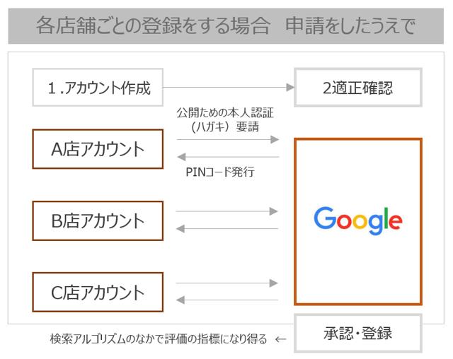 Googleマイビジネス登録手順.png