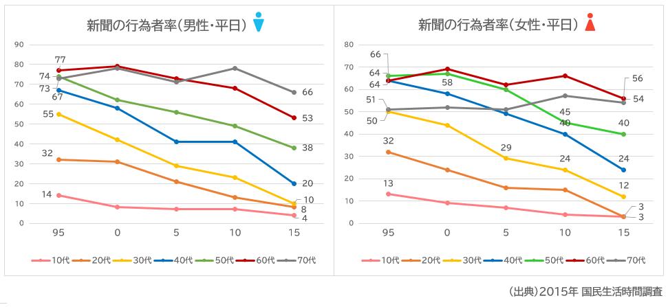 NHK国民生活時間調査新聞